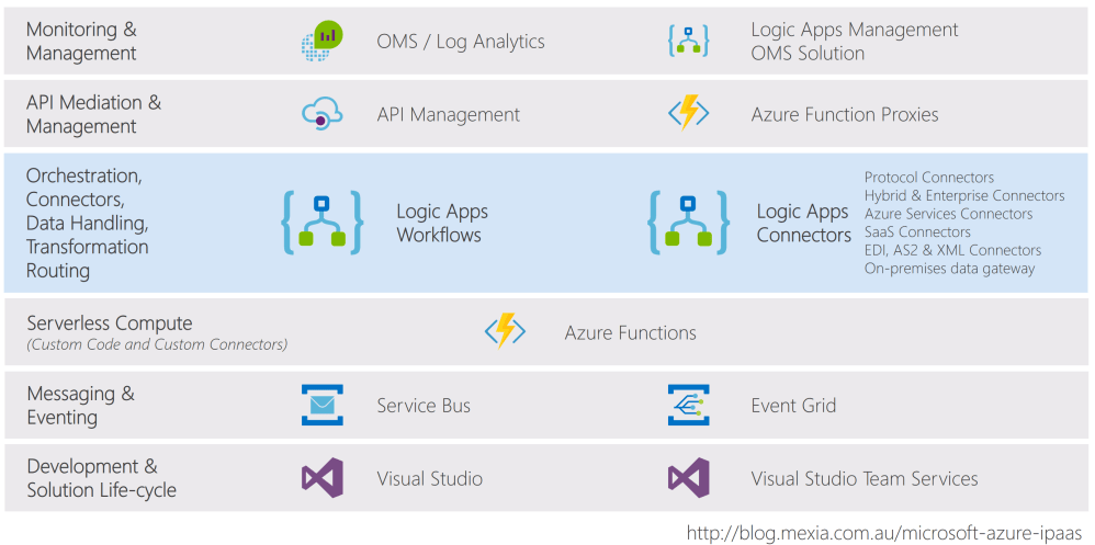 medium resolution of microsoft azure integration platform as a service ipaas logic apps and its azure allies update sprouting bits