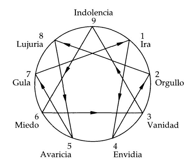EL ENEAGRAMA CLAUDIO NARANJO PDF