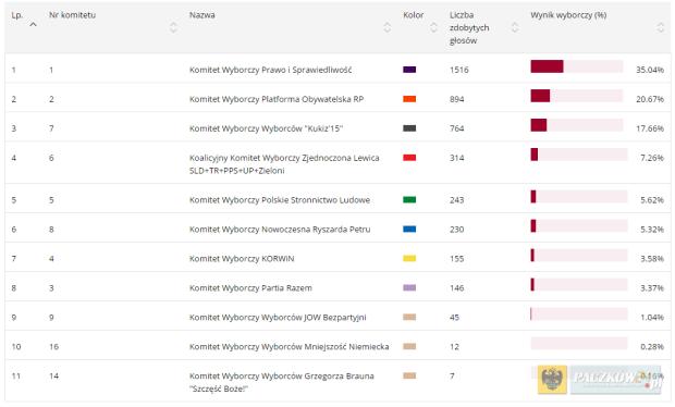 Wyniki wyborów do Sejmu na terenie Gminy Paczków. Foto: parlament2015.pkw.gov.pl