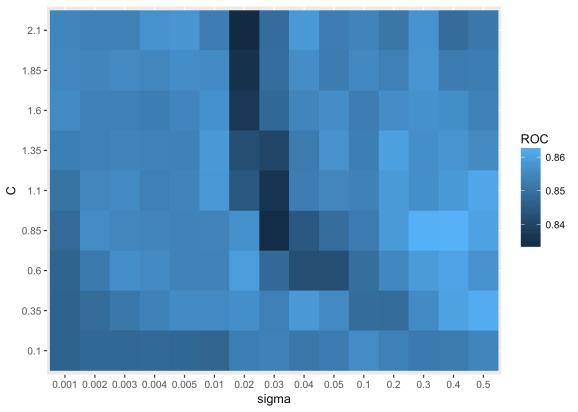 Tile plot for parameter search