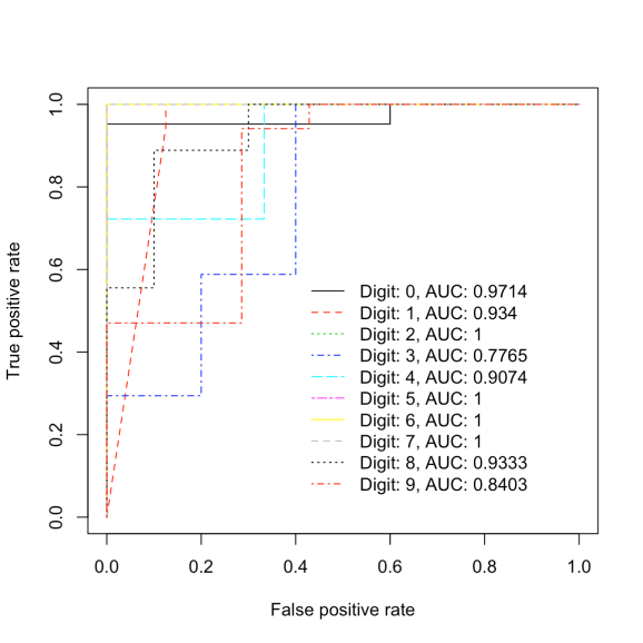 Figure generated by above code