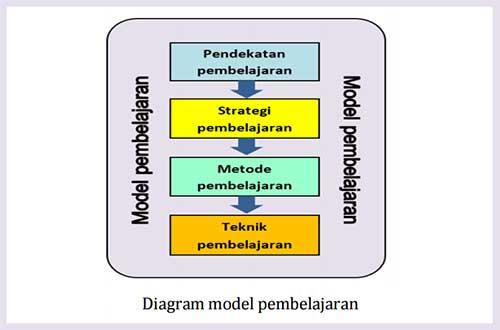 Pengertian Model Pembelajaran