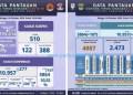 Infografis Covid-19 Sumatera Barat, keadaan Minggu (18/10/2020). (Diskominfo Sumbar)
