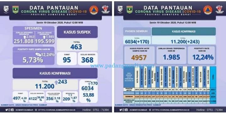 Infografis pantauan Covid-19 Sumbar keadaan Senin (19/10/2020). (Diskominfo Sumbar)