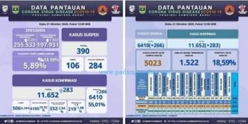 Infografis pantauan Covid-19 Sumbar keadaan Rabu (19/10/2020). (Diskominfo Sumbar)
