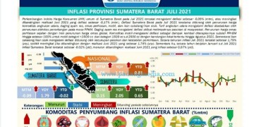 Infografis IHK Sumbar Juli 2021. (ist)