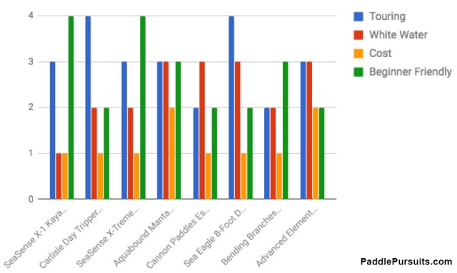 PaddlePursuits Best Kayak Paddles Comparison