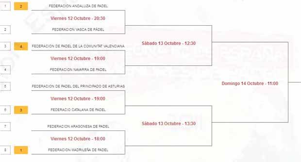 primera femenina Campeonato de España de Selecciones Autonómicas Absolutas