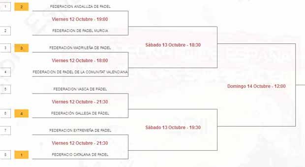 primera masculina Campeonato de España de Selecciones Autonómicas Absolutas