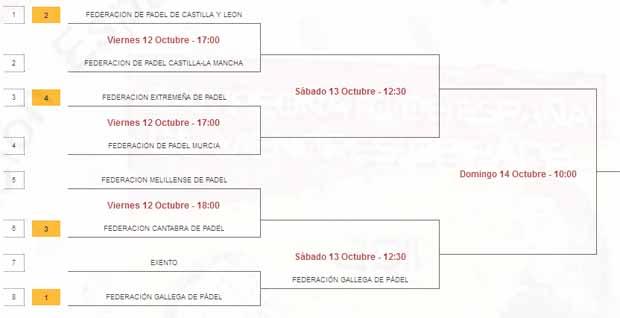 segunda femenina Campeonato de España de Selecciones Autonómicas Absolutas