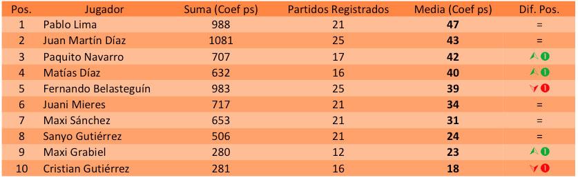 Ranking padelstat del Circuito World Padel Tour 2014