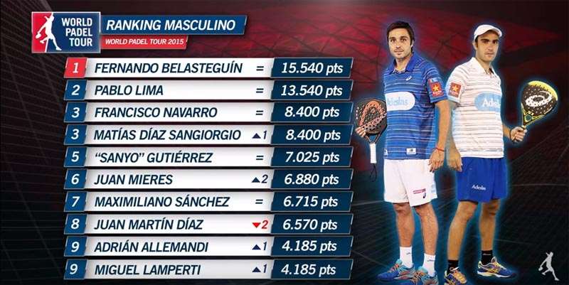 Ranking definitivo World Padel Tour 2015