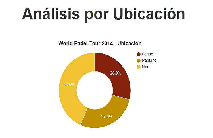 Informe PadelStat: Análisis por Ubicación