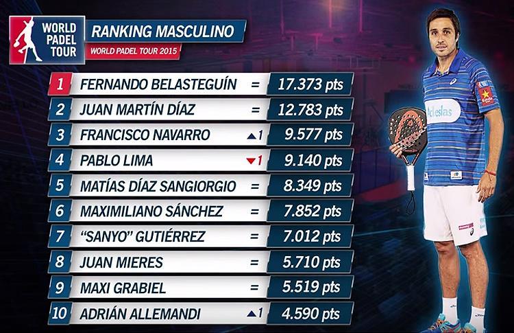 Así marcha el Ranking WPT tras la disputa del Estrella Damm La Nucía Open