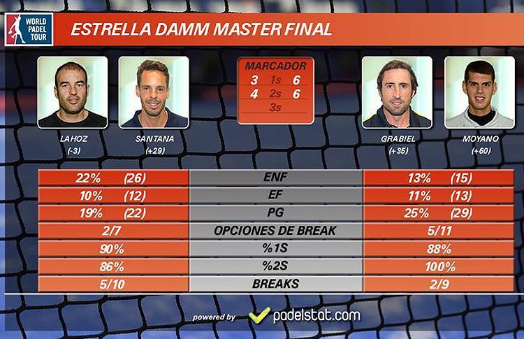 Másters Finals: Cara y cruz en la Fase de Grupos