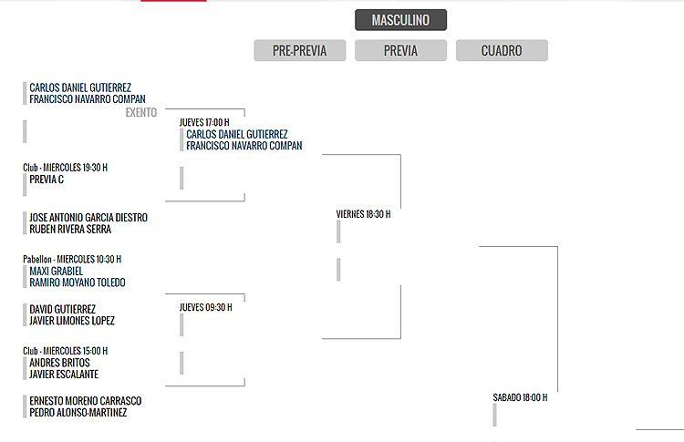 Gijón Open: Grandes duelos desde la primera ronda