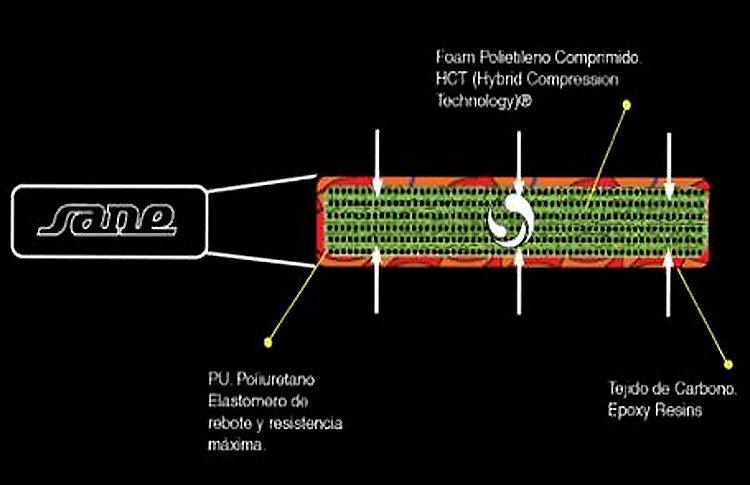 SANE: Innovación permanente (II)