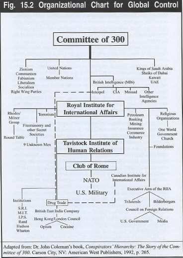 commitee300-chart