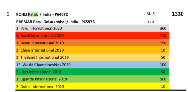 Screenshot of Kohli and Palak's points