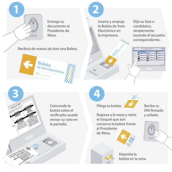 Cómo usar voto electrónico