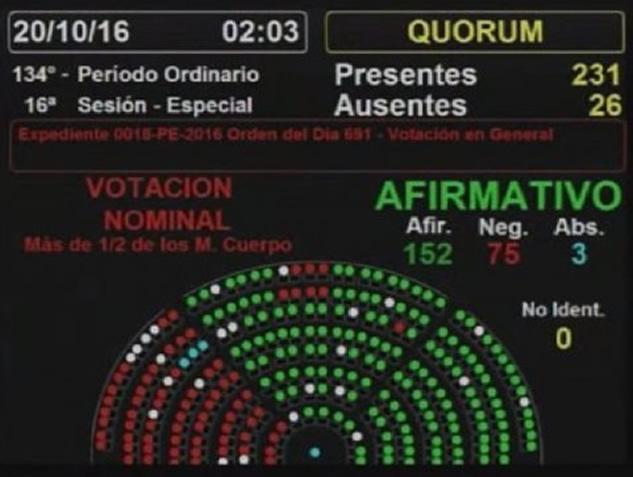 Diputados aprobó en general la reforma electoral: avanza el voto electrónico