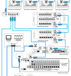 within the presonus avb ecosystem a studiolive series iii mixer must be used the master word clock for the network for some devices clocking is handled  [ 917 x 1448 Pixel ]