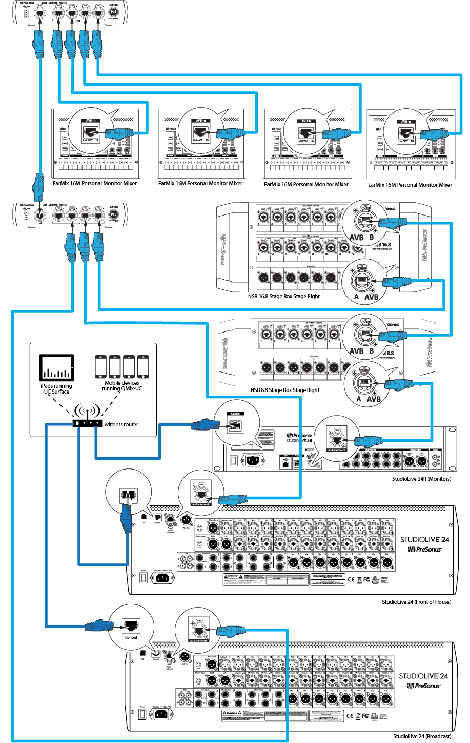 medium resolution of within the presonus avb ecosystem a studiolive series iii mixer must be used the master word clock for the network for some devices clocking is handled