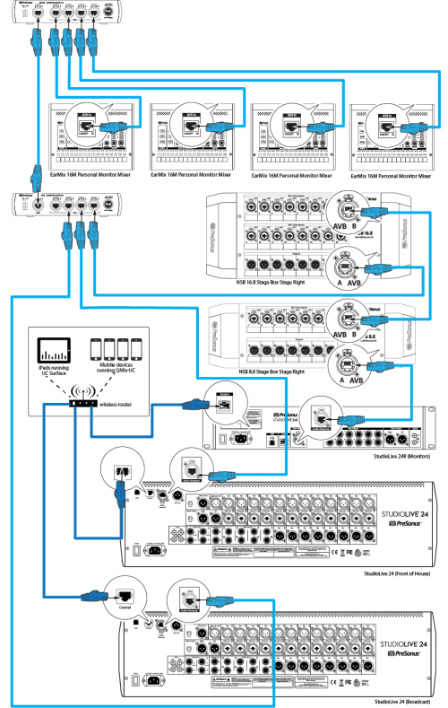 small resolution of within the presonus avb ecosystem a studiolive series iii mixer must be used the master word clock for the network for some devices clocking is handled
