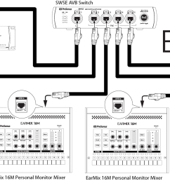 multiple switches can be daisy chained to connect more earmix 16m mixers as needed  [ 1926 x 872 Pixel ]