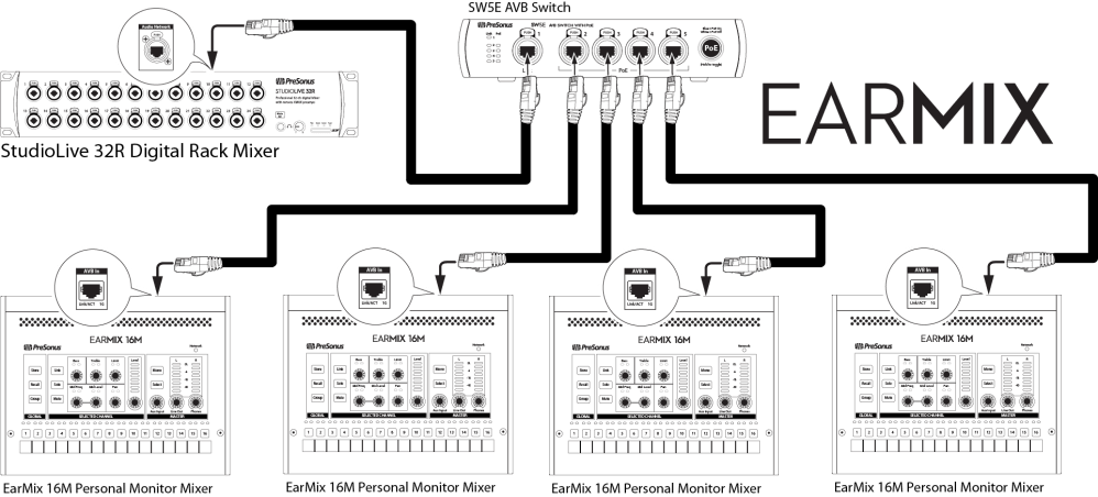 medium resolution of multiple switches can be daisy chained to connect more earmix 16m mixers as needed