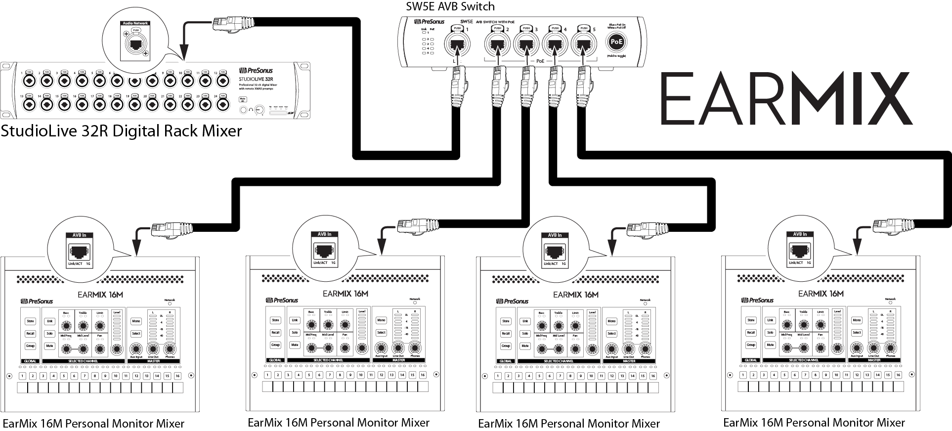 hight resolution of multiple switches can be daisy chained to connect more earmix 16m mixers as needed