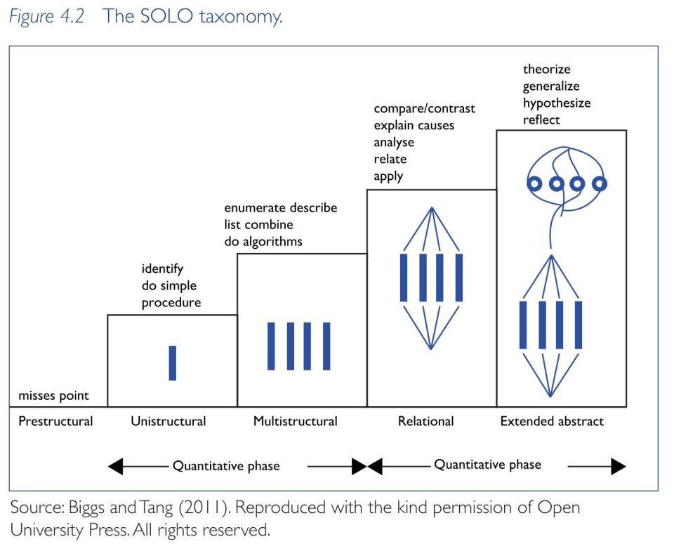SOLO-Taxonomie