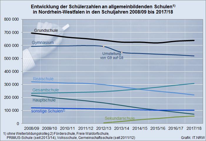 NRW_Schülerzahlen51_18