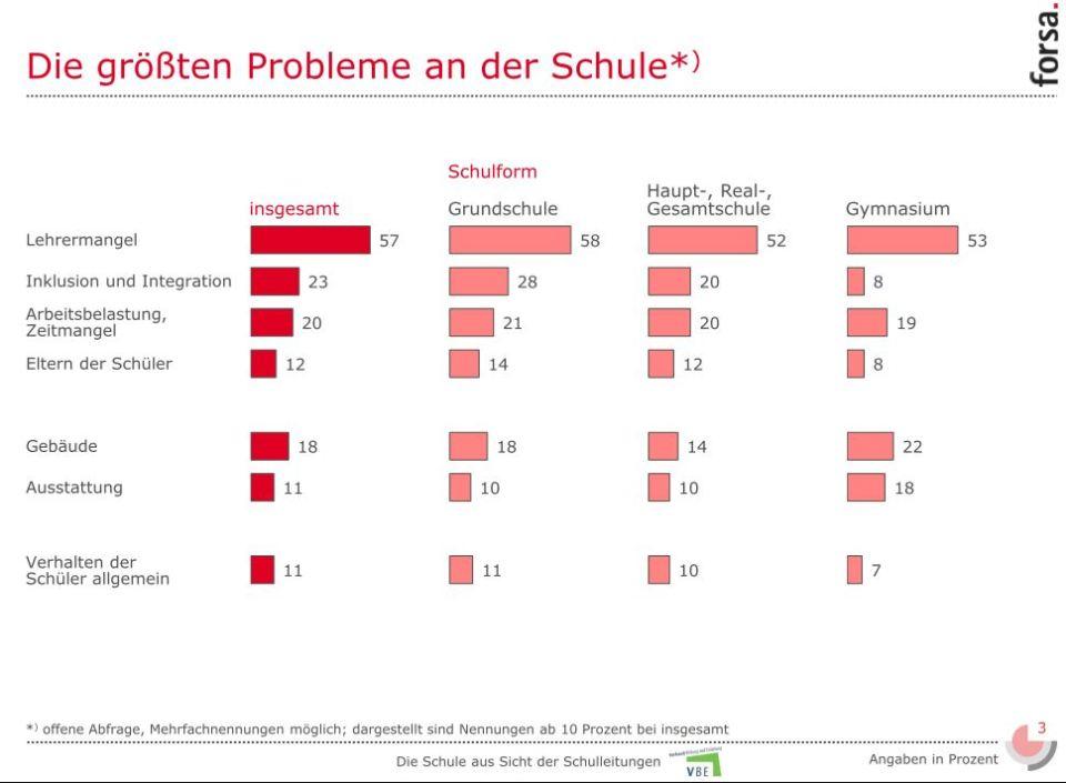 forsa_größte_Probleme