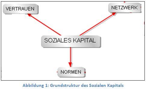 SozKap1_Grundstruktur