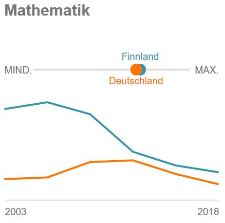 Finnland-Deutschland PISA Mathe