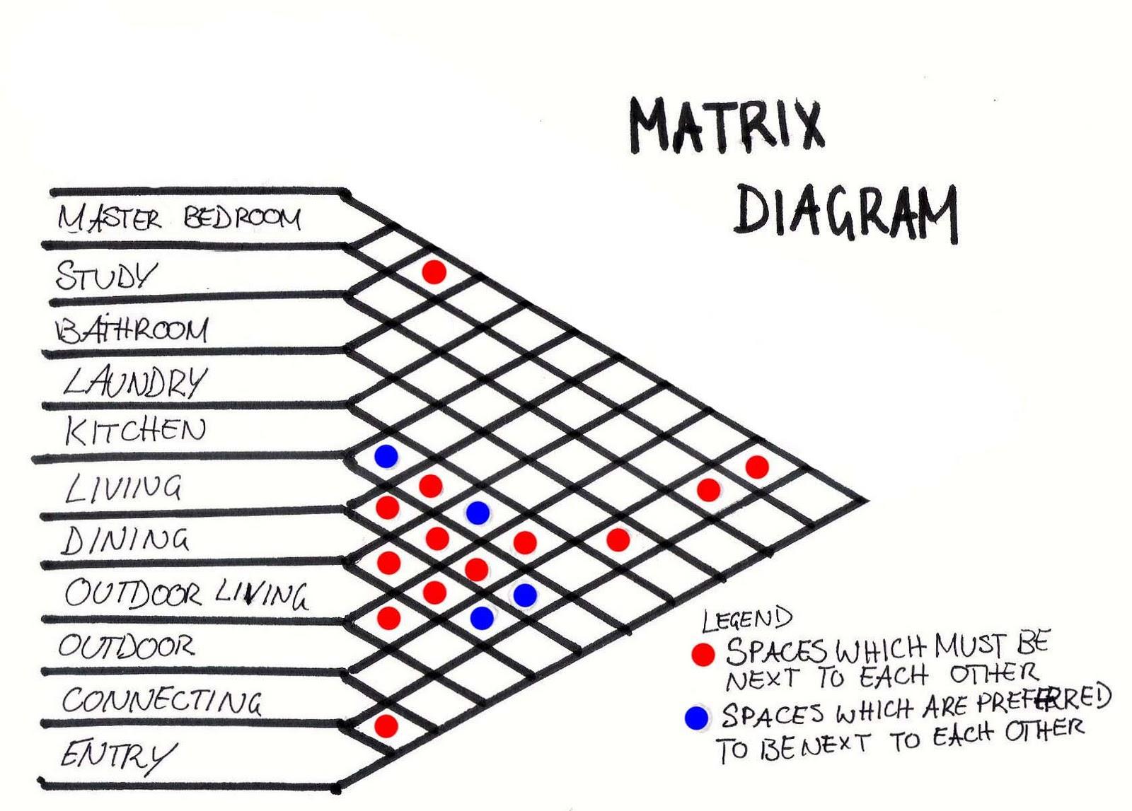 master plan architecture bubble diagram pex plumbing house planning www toyskids co tasarim s u00dcrec u0130 d u0130yagrami u015elev u015eemasi matr u0130ks diagrams site