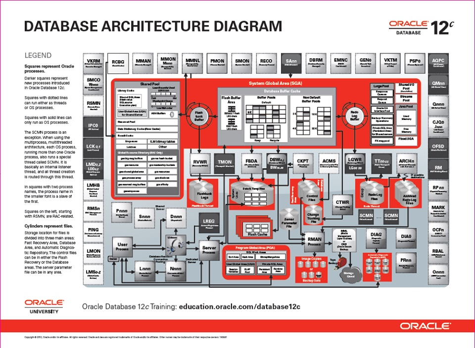 oracle rac architecture diagram ofdm transmitter and receiver block explanation installation | my blog