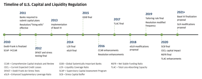 Infographic showing 2010 to 2021+ timeline of U.S. capital and liquidity regulation