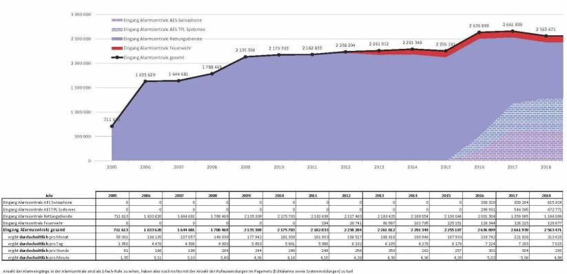 Pagernetz-Statistik-Verlauf.jpg