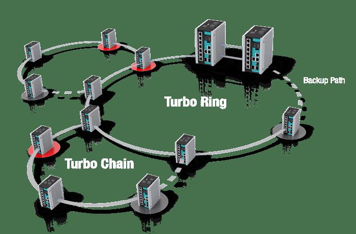 Soluciones para Infraestructura de Redes Ethernet Industrial