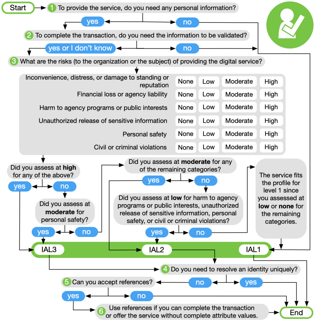 AAL (Authenticator Assurance Level ) decision tree