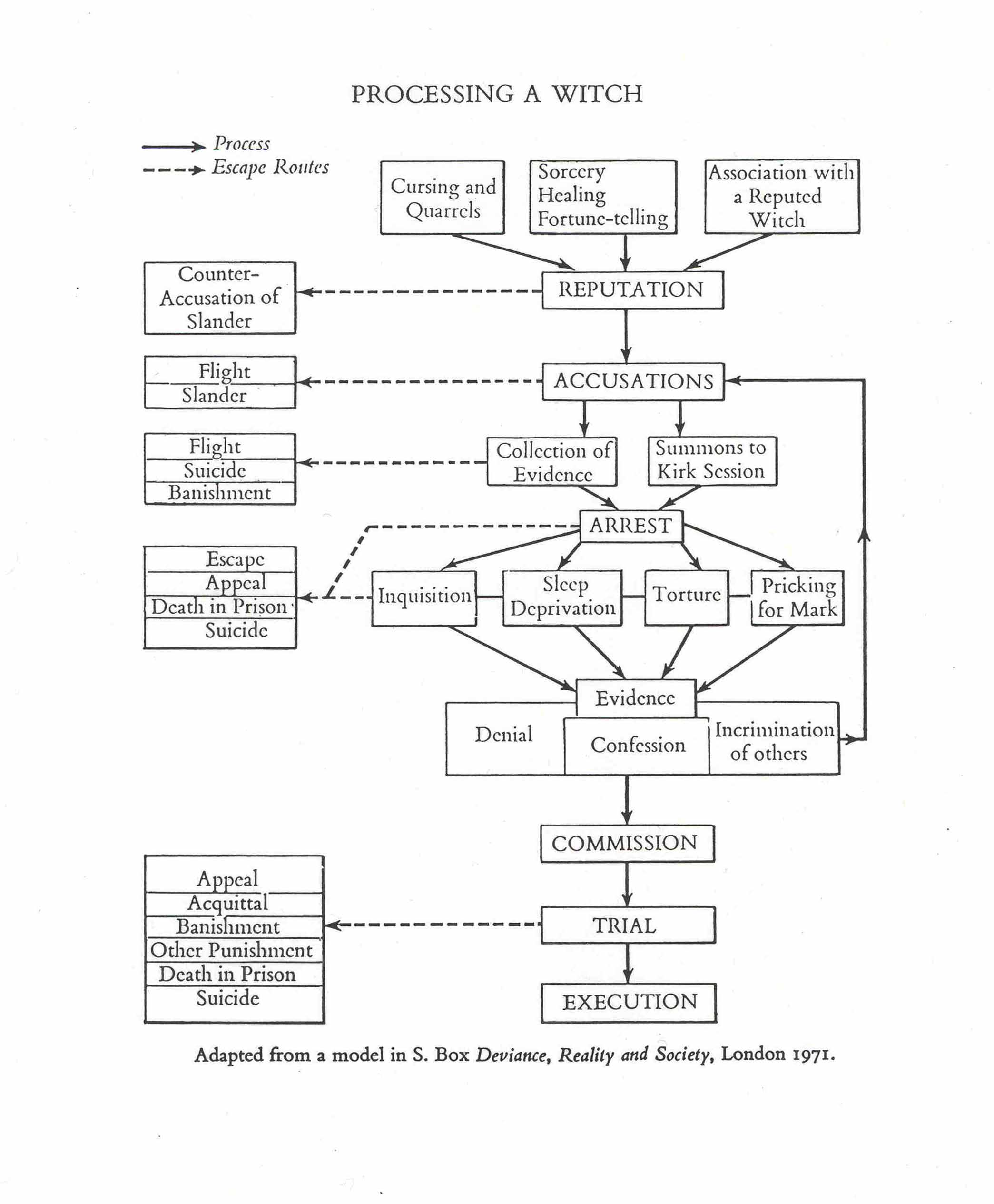 criminal procedure diagram blue sea 7610 wiring proccessing the witch chart was adapted by christina larner in her path breaking analysis of trials scotland where a version roman law