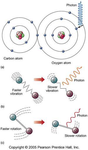 Astronomy 122  Spectroscopy