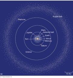 asteroid belt vs kuiper belt vs oort cloud [ 1046 x 1080 Pixel ]
