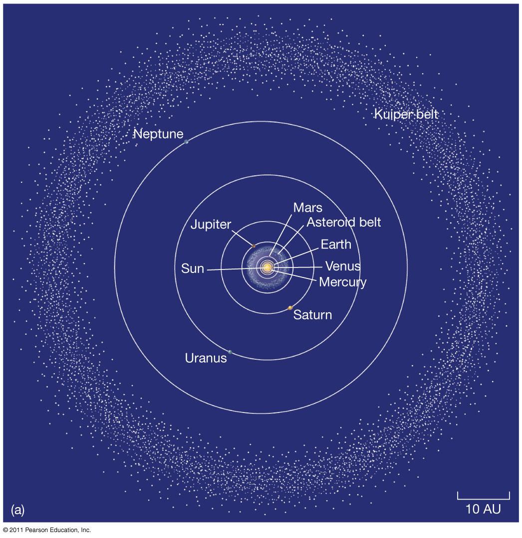 hight resolution of asteroid belt vs kuiper belt vs oort cloud