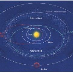 asteroid belt vs kuiper belt vs oort cloud [ 1394 x 1080 Pixel ]