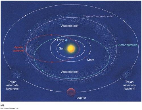 small resolution of asteroid belt vs kuiper belt vs oort cloud