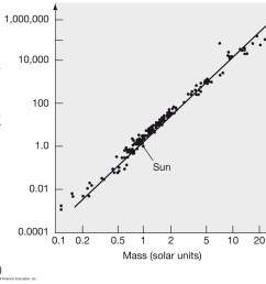 luminosity increases as  [ 1111 x 1088 Pixel ]
