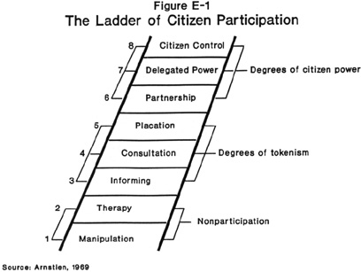 The Theory of Citizen Involvement